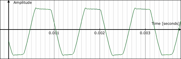 Op-amp clipping without any diodes active