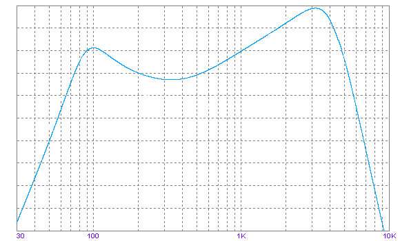 Marshall Speaker Sim frequency response