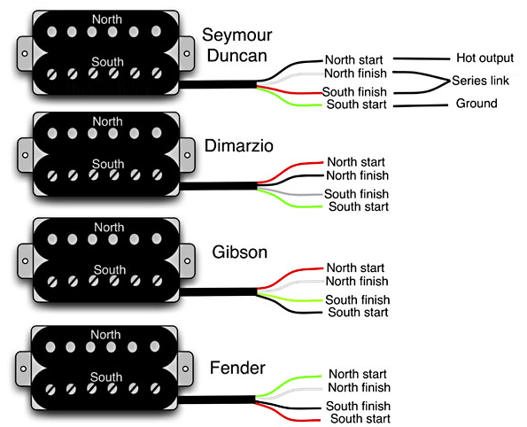 [EQHS_1162]  Guitar Wiring 101 | DIY Fever | 3 Conductor Humbucker Pickup Wiring Diagram |  | DIY Fever