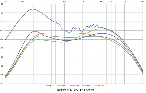 Blackstar Fly 3 ISF control frequency response